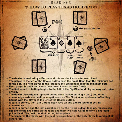 easy texas hold em instructions